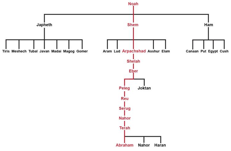 Chosen-Line-Noah-Abraham