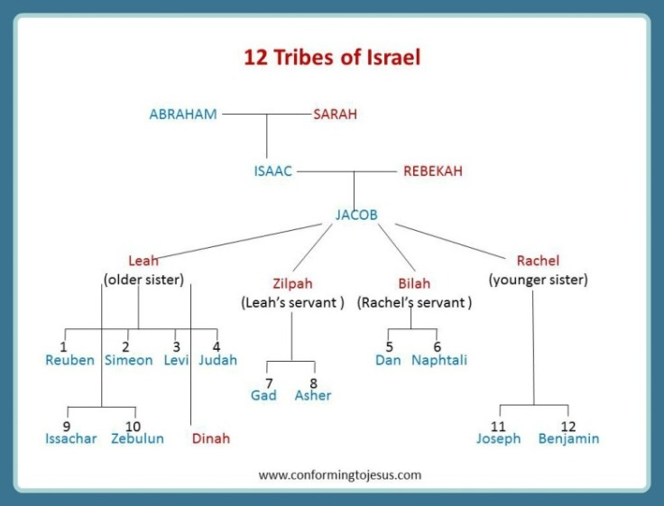 12_sons_of_jacob-12_tribes_of_israel_chart